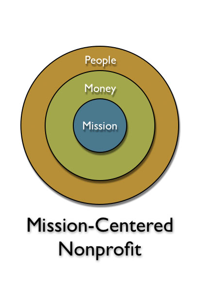 understanding a value centered organisation Managers in these kinds of companies understand the costs  but they don't always understand the value of the customer relationship beyond a  gulati's account demonstrates that customer-centric organizations rely on.