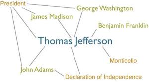 Jefferson Mapped