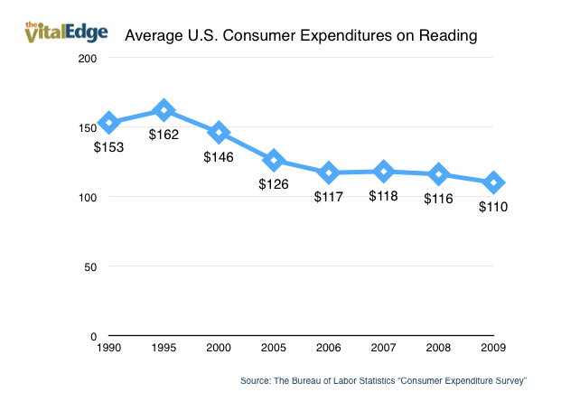 Reading Spending