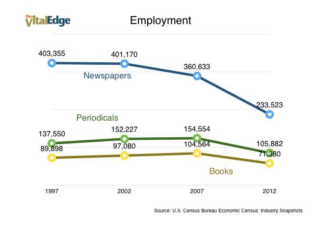 Publishing Employment