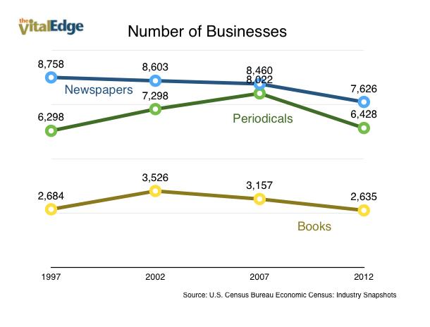 Publishing Businesses
