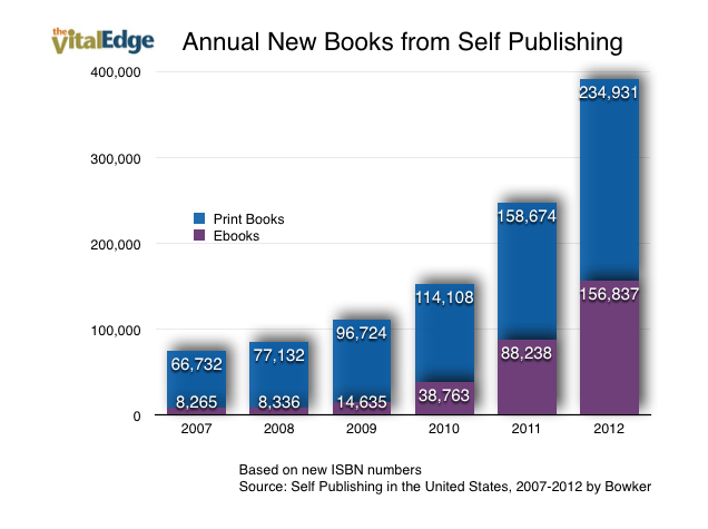 Self-Published Book Growth