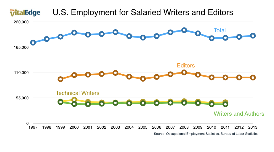 Salaried Writers and Editors