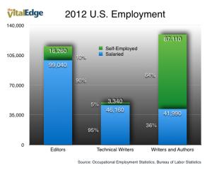 Book editor salary
