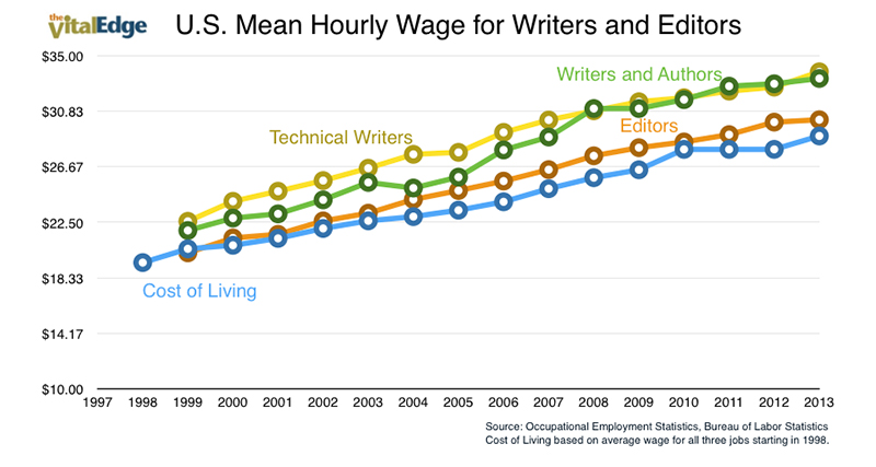 Writers-Wages