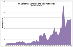 Corporate Equity and Dividends -- Inflation-Adjusted