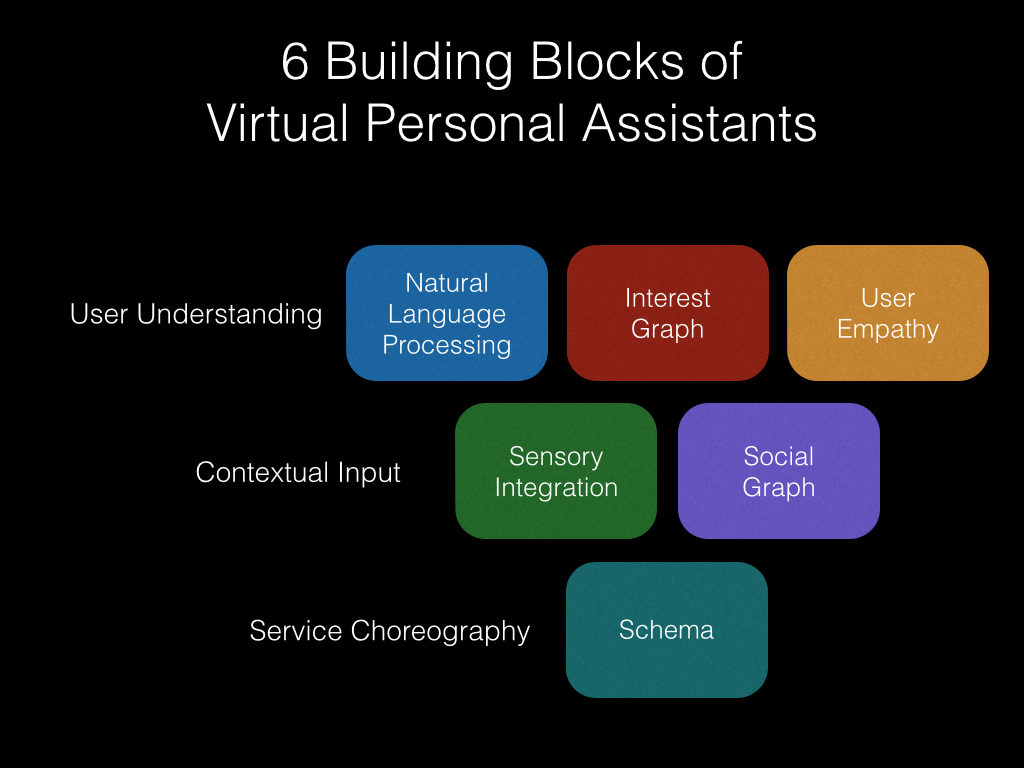 Six Building Blocks For A Virtual Personal Assistant